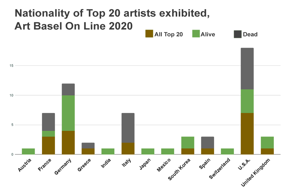Nationality of Top 20 artists exhibited Art Basel On Line 2020